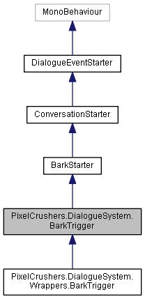 Dialogue System for Unity: PixelCrushers DialogueSystem